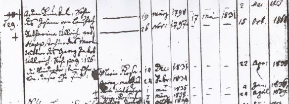 The Kunkel familienbuch extracted from the parish records of Dorfprozelten, Bavaria.