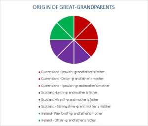Origins Great grandparents