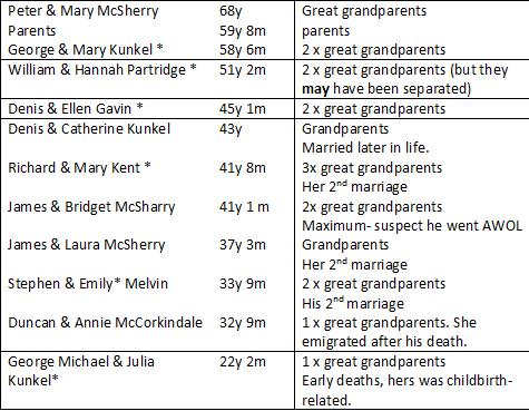 Marital longevity table