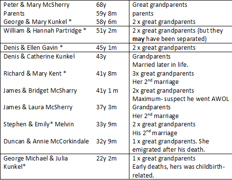 Marital longevity table