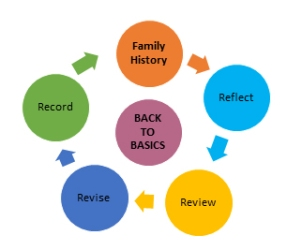 BAck to Basics flow diagram