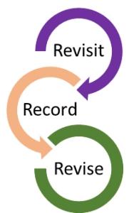 Revisit record revise