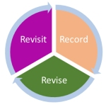 revisit record revise circular_edited-1