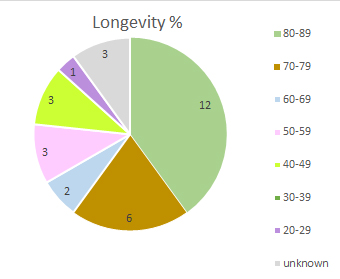 Longevity percentage