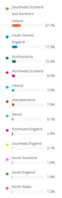 Living DNA region stats